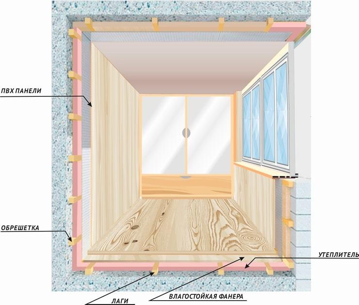 схема внутренней отделки балкона от Лабрадора