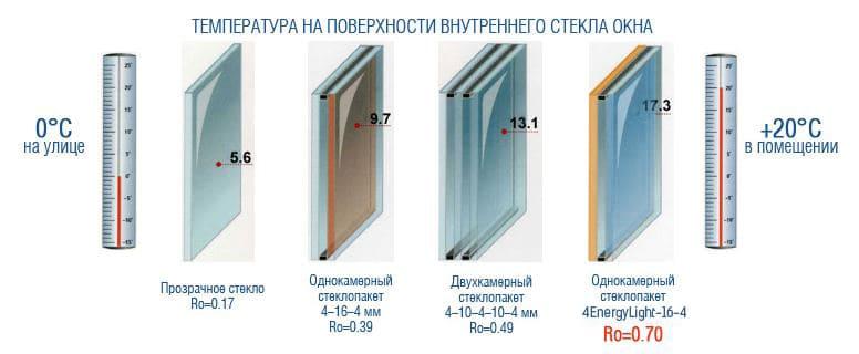 Стеклопакеты (энергосберегающие и двухкамерные)